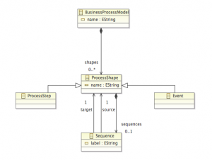 UML representation of the model.